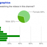 Who Watches More Video Tours: Men or Women?