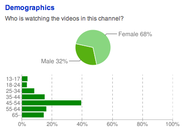 Real Estate Video Tour Viewing Demographics