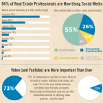 How the Real Estate Industry Uses Video