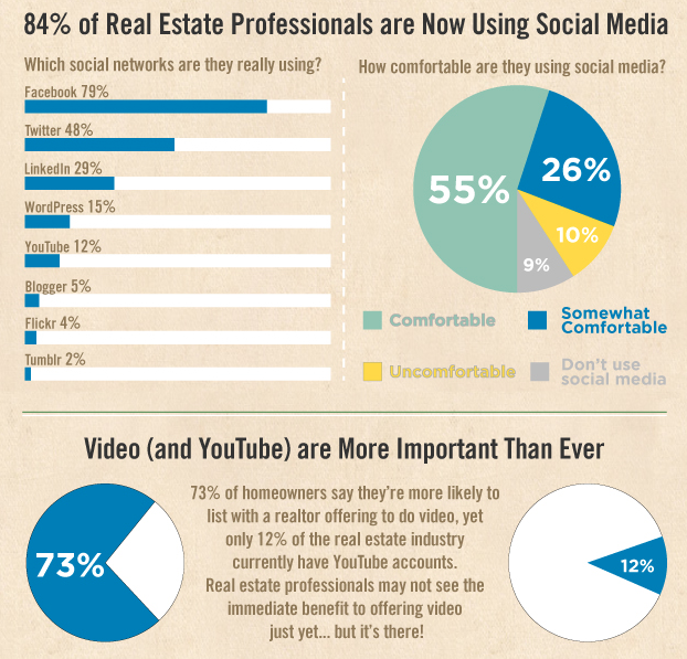 """Real Estate Video Tour Survey in the News"""