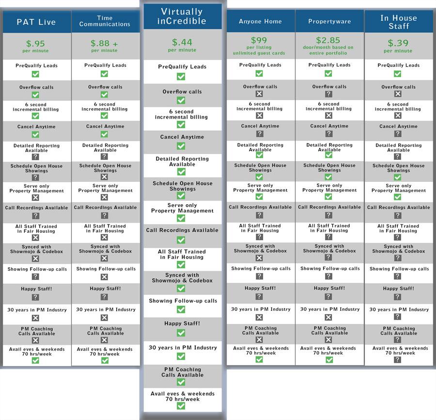 Leasing Line Service comparison chart