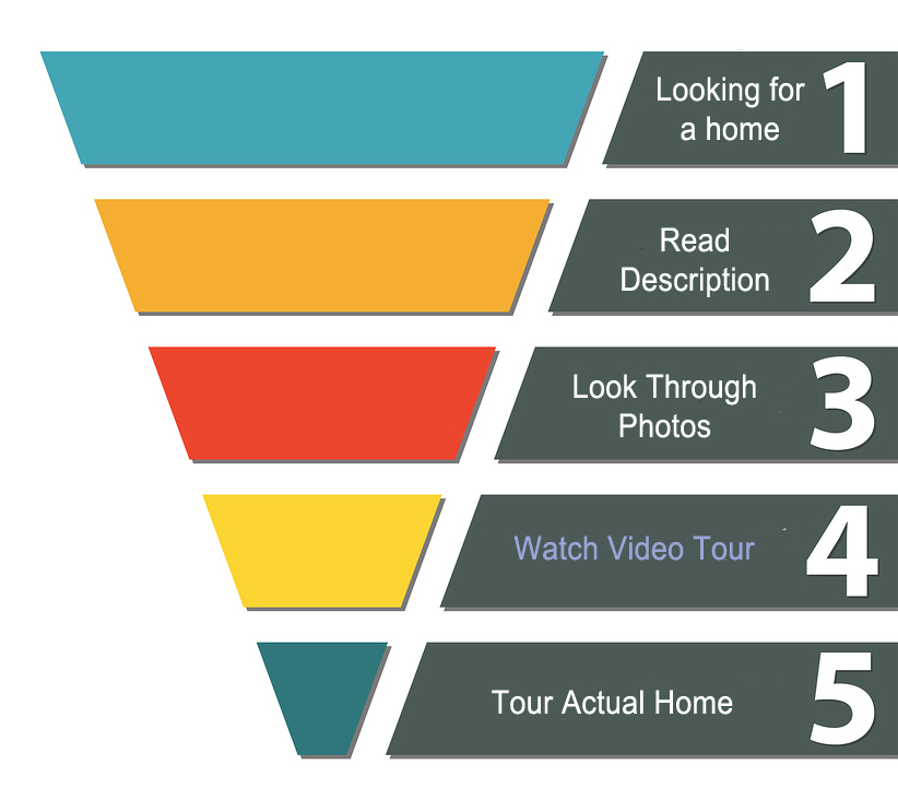 home shopping funnel